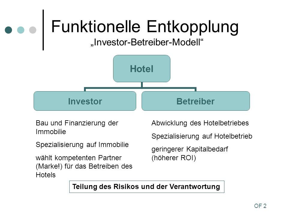 """Funktionelle Entkopplung """"Investor-Betreiber-Modell"""
