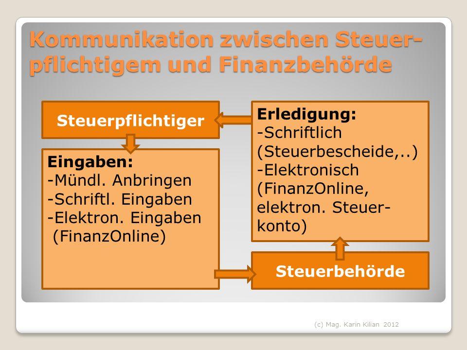 Kommunikation zwischen Steuer-pflichtigem und Finanzbehörde