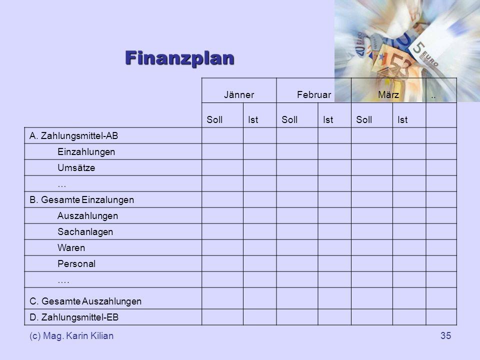 Finanzplan Jänner Februar März .. Soll Ist A. Zahlungsmittel-AB