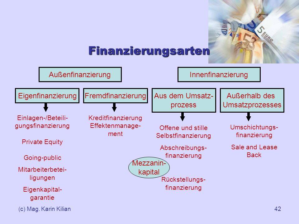 Finanzierungsarten Außenfinanzierung Innenfinanzierung