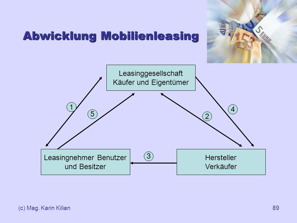 Abwicklung Mobilienleasing