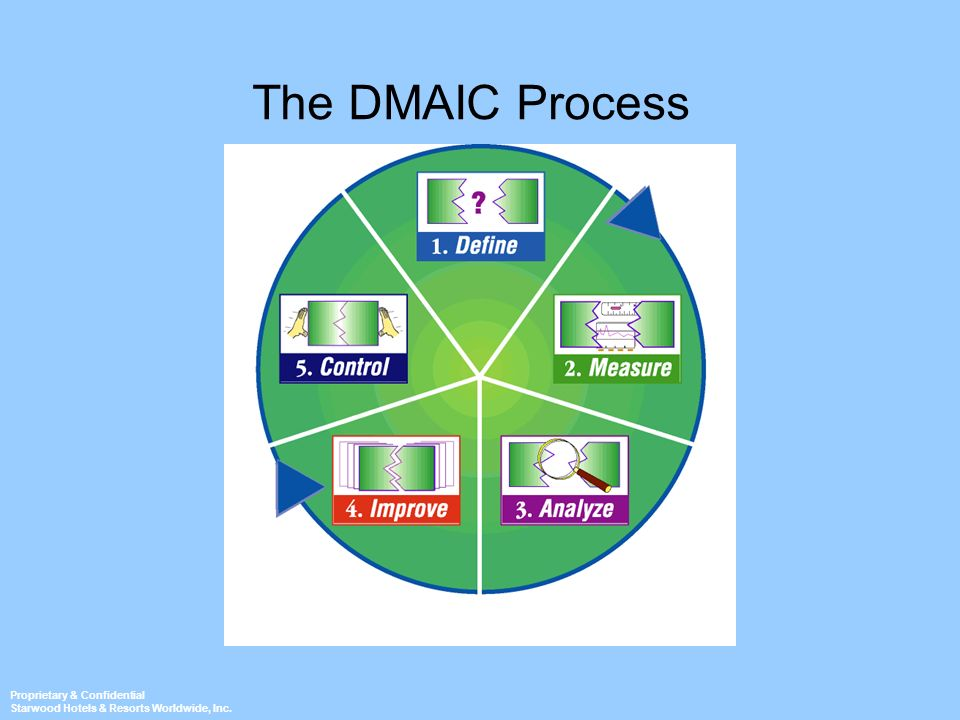 The DMAIC Process Ask: When is it time to do process improvement