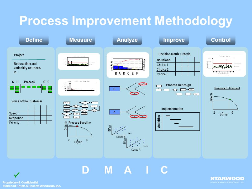 Process Improvement Methodology