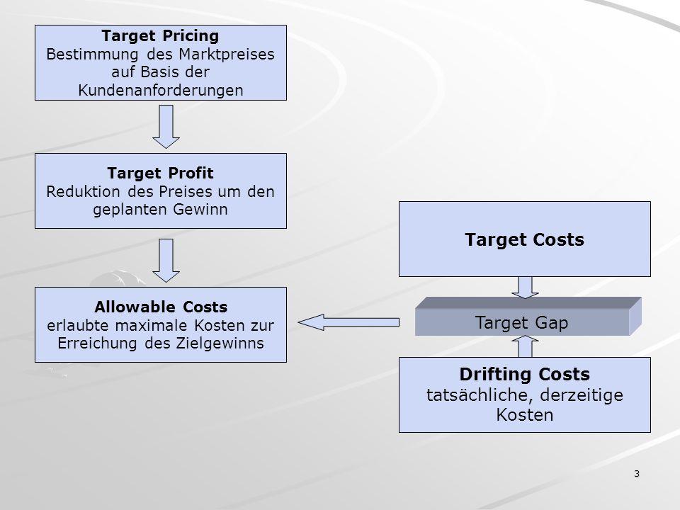 Drifting Costs tatsächliche, derzeitige Kosten