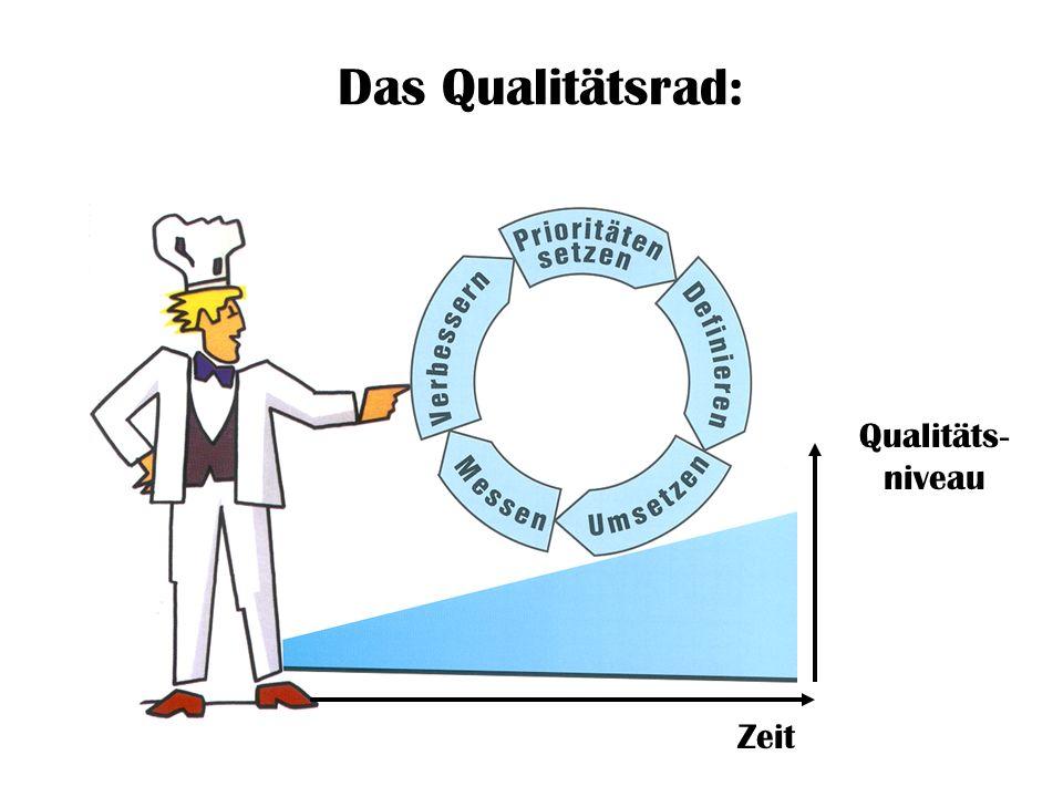 Das Qualitätsrad: Qualitäts- niveau Zeit