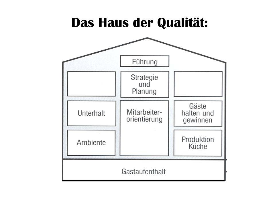 Das Haus der Qualität: