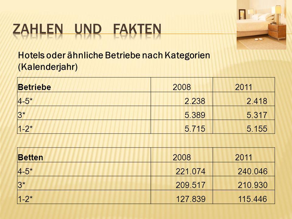 Zahlen und fakten Hotels oder ähnliche Betriebe nach Kategorien (Kalenderjahr) Betriebe. 2008.