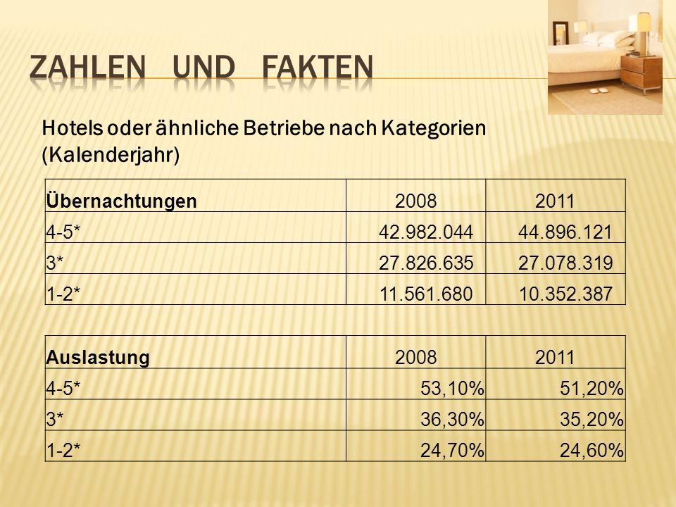 Zahlen und fakten Hotels oder ähnliche Betriebe nach Kategorien (Kalenderjahr) Übernachtungen.