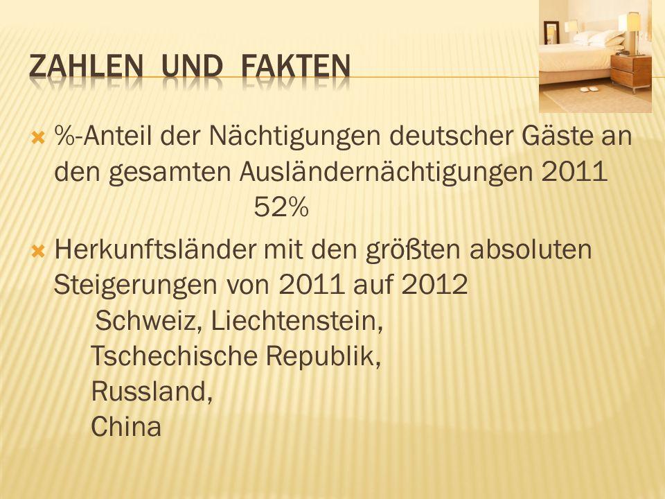 Zahlen und Fakten %-Anteil der Nächtigungen deutscher Gäste an den gesamten Ausländernächtigungen 2011 52%