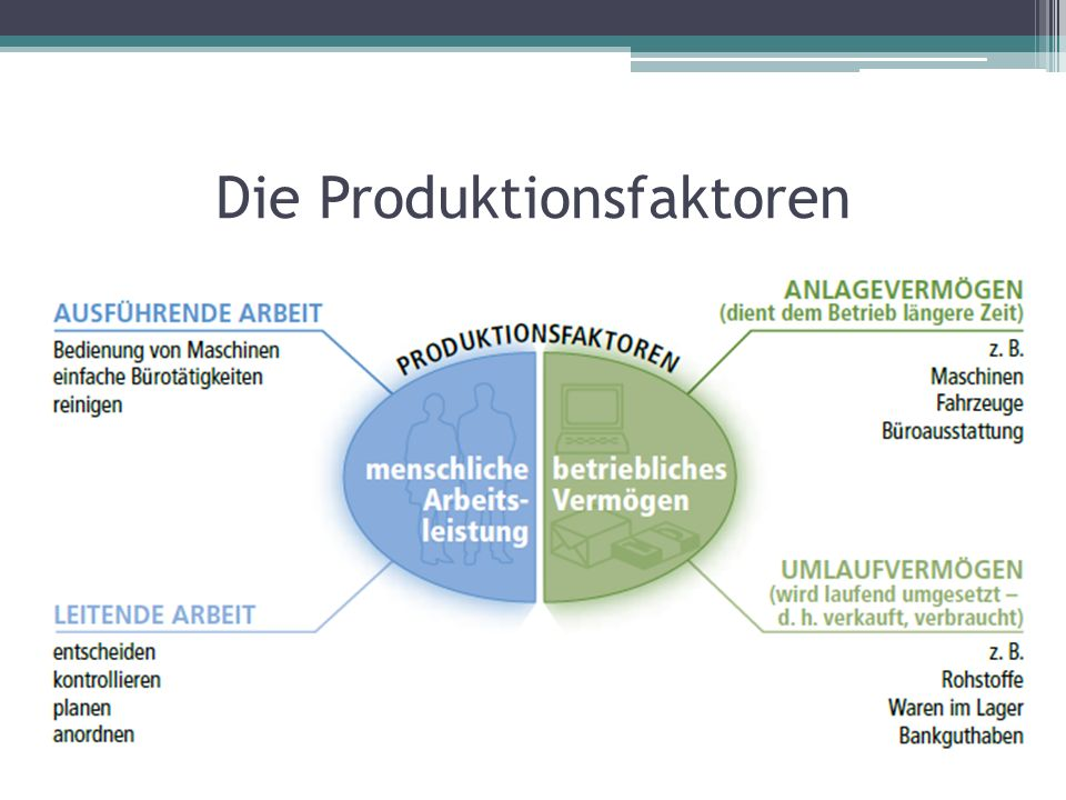 Die Produktionsfaktoren