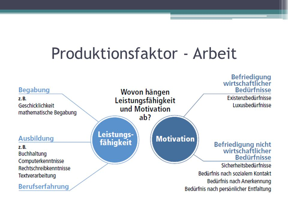 Produktionsfaktor - Arbeit