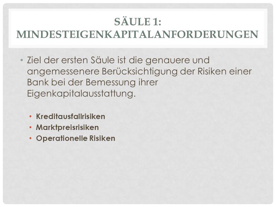 Säule 1: Mindesteigenkapitalanforderungen