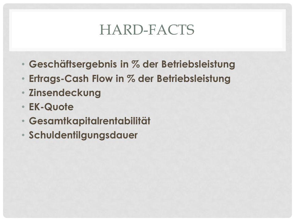Hard-FaCTS Geschäftsergebnis in % der Betriebsleistung