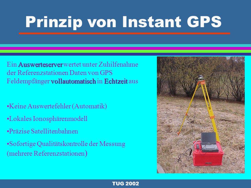 Prinzip von Instant GPS