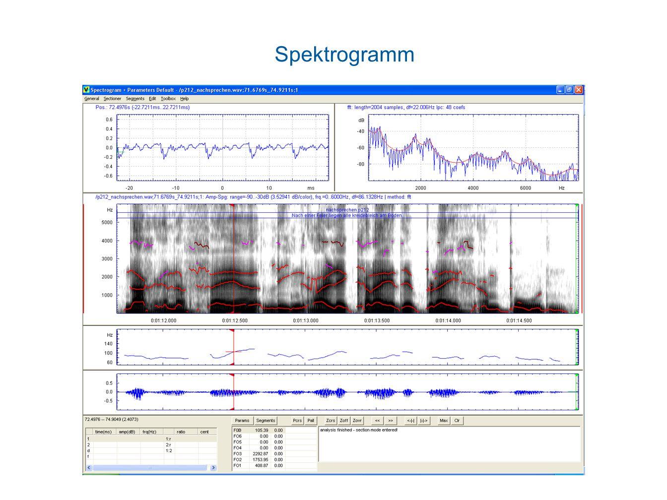 Spektrogramm