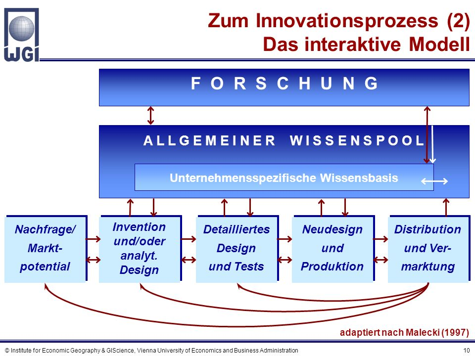 Der Innovationssystemansatz (1)