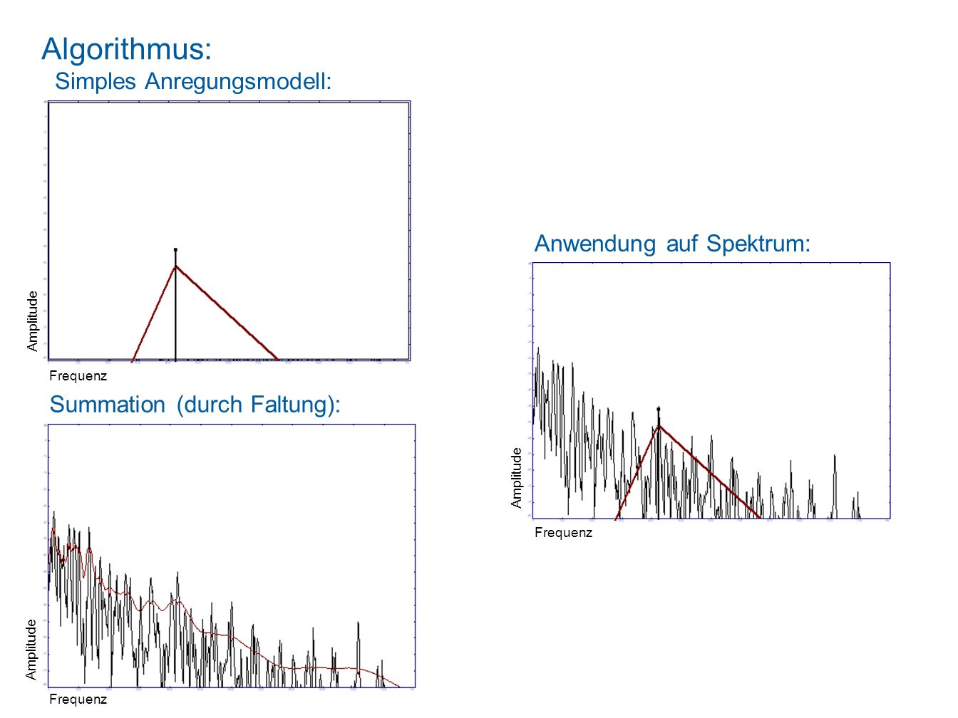 Algorithmus: Simples Anregungsmodell: Anwendung auf Spektrum: