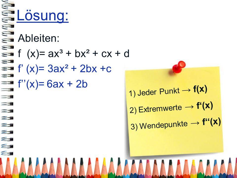 Lösung: Ableiten: f (x)= ax³ + bx² + cx + d f' (x)= 3ax² + 2bx +c