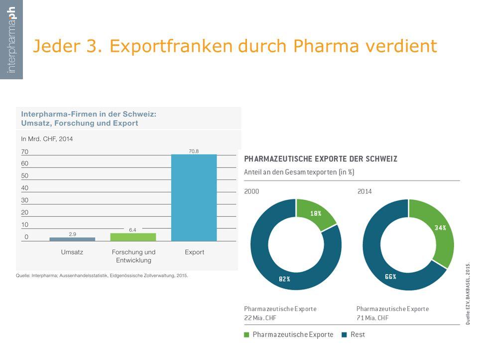 Jeder 3. Exportfranken durch Pharma verdient