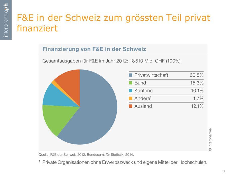 F&E in der Schweiz zum grössten Teil privat finanziert