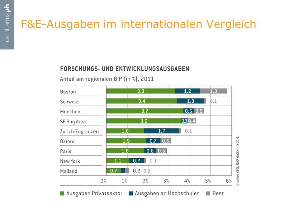 F&E-Ausgaben im internationalen Vergleich