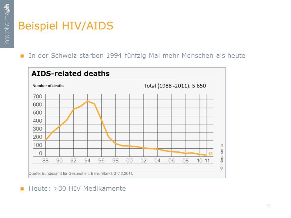 Beispiel HIV/AIDS In der Schweiz starben 1994 fünfzig Mal mehr Menschen als heute. Heute: >30 HIV Medikamente.