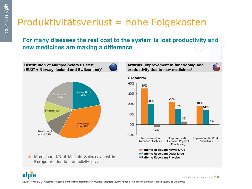 Produktivitätsverlust = hohe Folgekosten