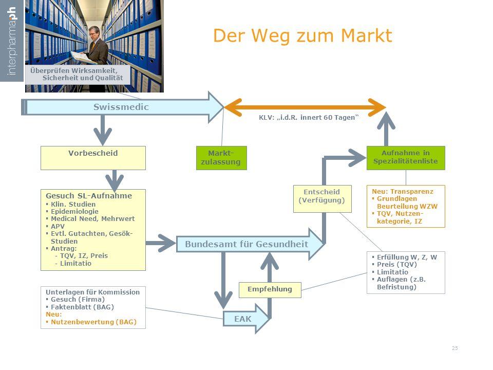 Der Weg zum Markt 26.04.2017 Swissmedic Bundesamt für Gesundheit EAK