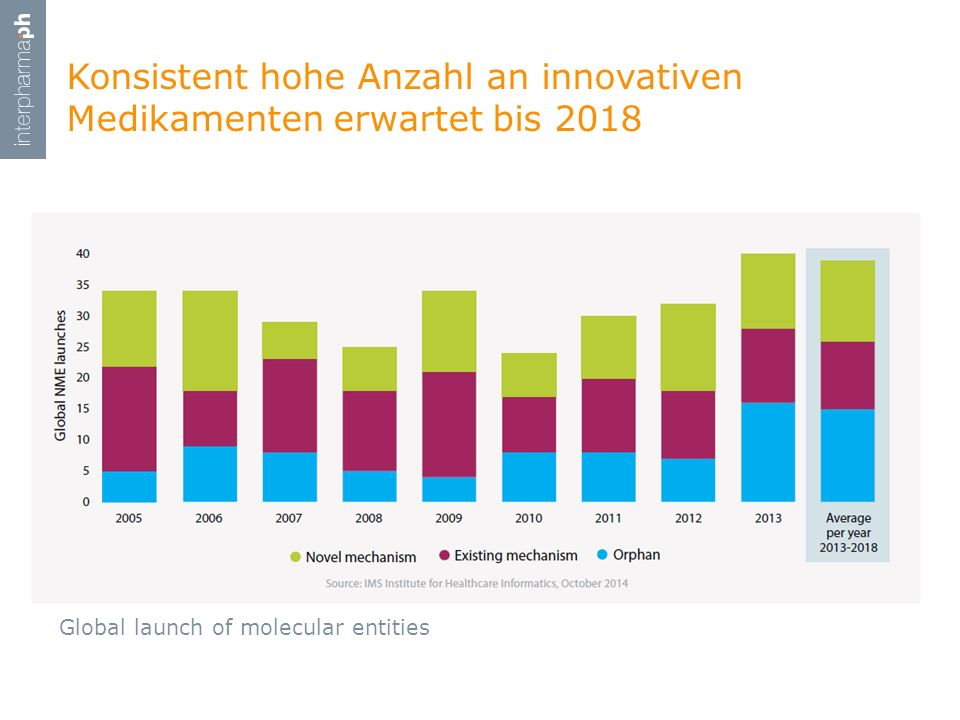 Konsistent hohe Anzahl an innovativen Medikamenten erwartet bis 2018