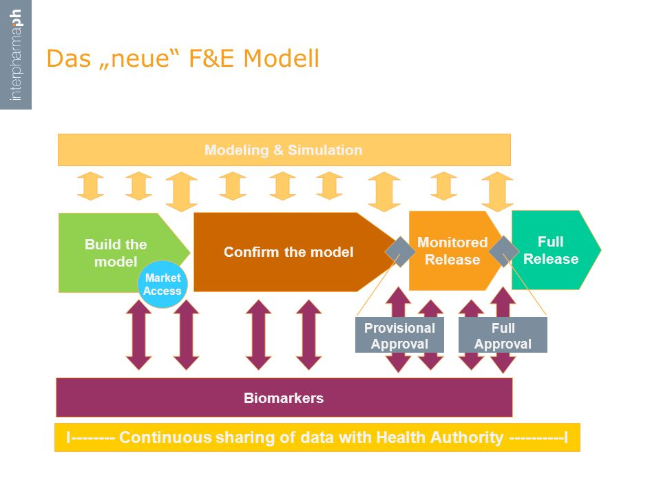 "Das ""neue F&E Modell. Confirm the model. Full Release. Monitored Release. Full Approval."