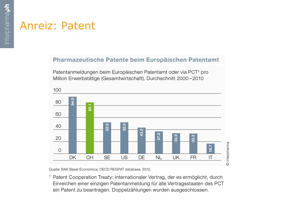 Anreiz: Patent