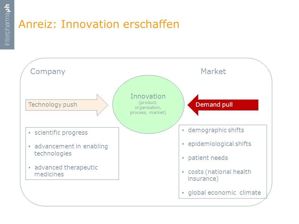 Anreiz: Innovation erschaffen