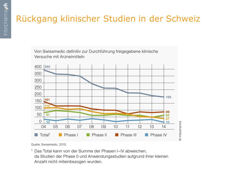Rückgang klinischer Studien in der Schweiz