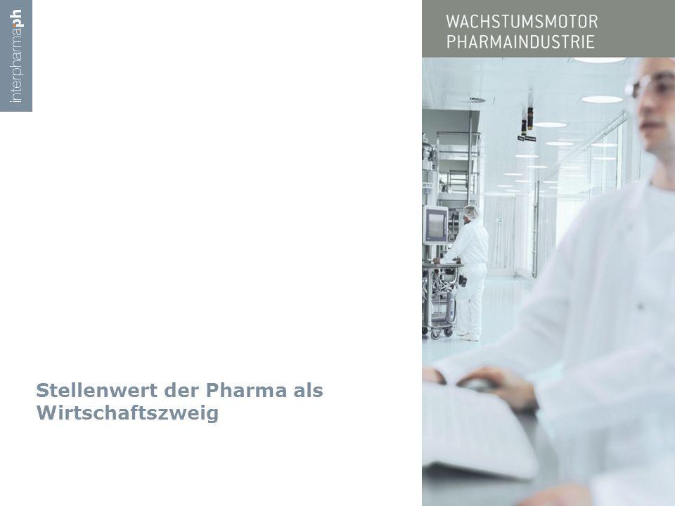 Stellenwert der Pharma als Wirtschaftszweig