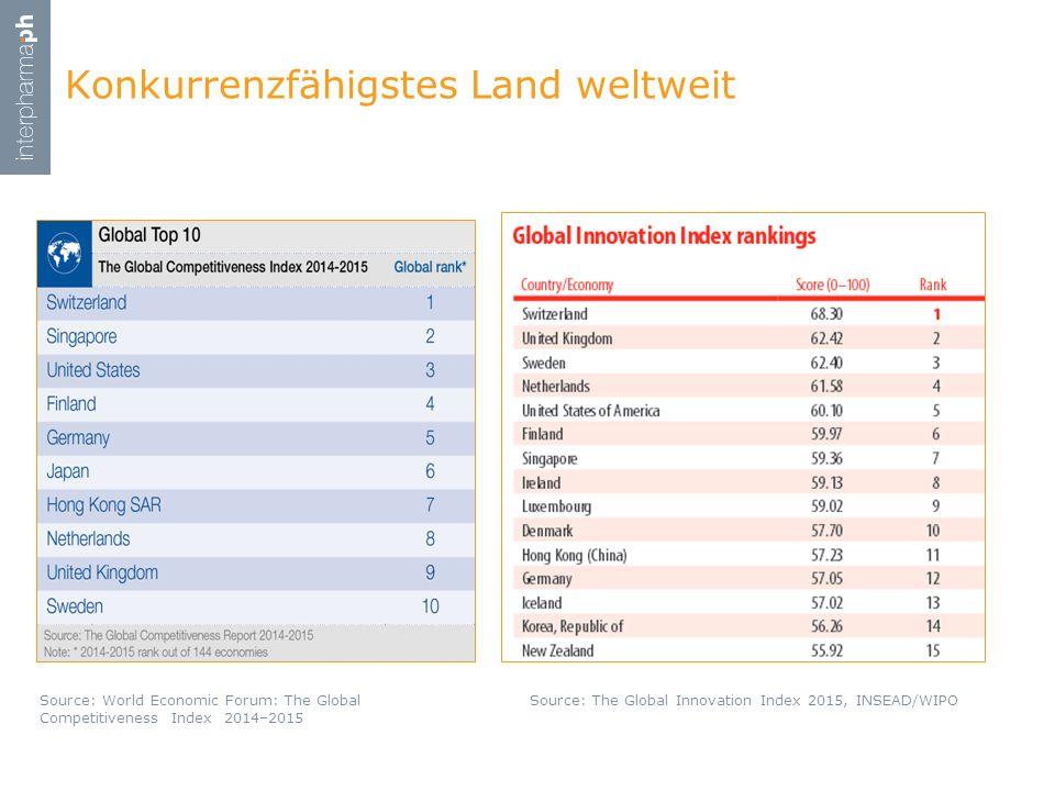 Konkurrenzfähigstes Land weltweit