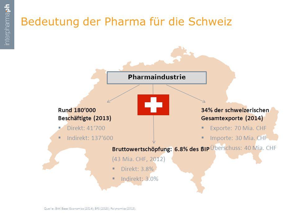 Bedeutung der Pharma für die Schweiz