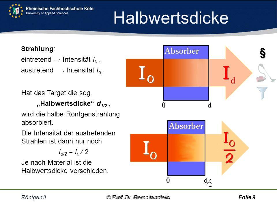 Halbwertsdicke § Strahlung: eintretend  Intensität I0 ,