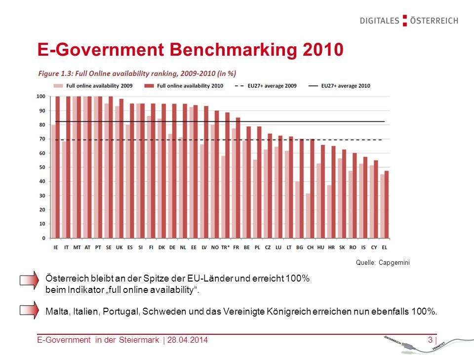 E-Government Benchmarking 2010