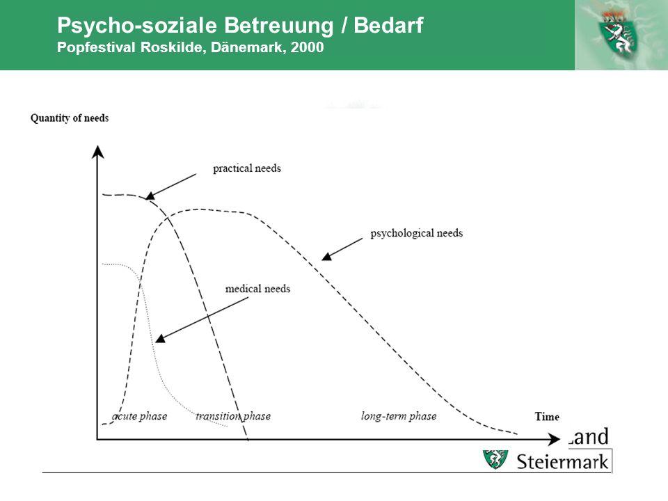 Psycho-soziale Betreuung / Bedarf Popfestival Roskilde, Dänemark, 2000