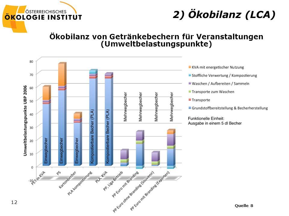 2) Ökobilanz (LCA) Ökobilanz von Getränkebechern für Veranstaltungen (Umweltbelastungspunkte) Quelle 8.