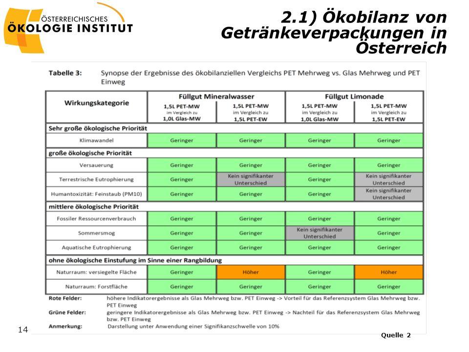 2.1) Ökobilanz von Getränkeverpackungen in Österreich
