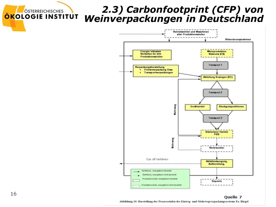 2.3) Carbonfootprint (CFP) von Weinverpackungen in Deutschland