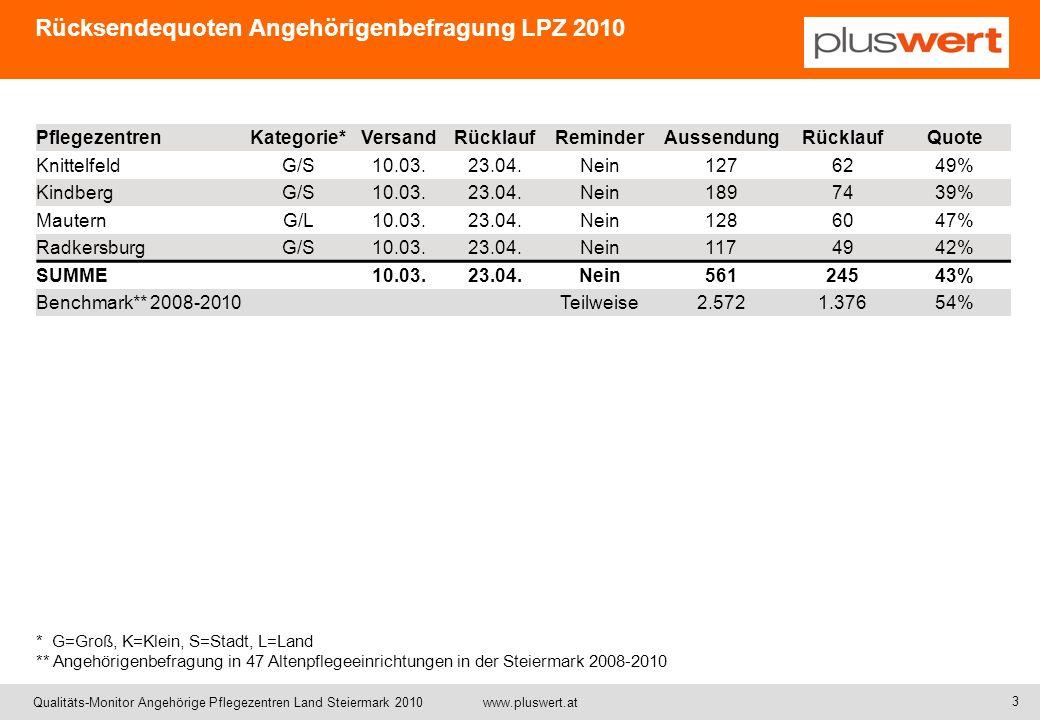 Rücksendequoten Angehörigenbefragung LPZ 2010