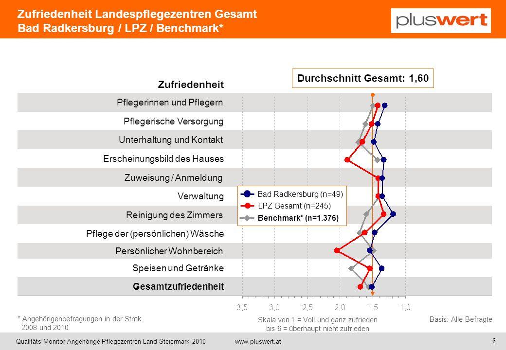 Zufriedenheit Landespflegezentren Gesamt Bad Radkersburg / LPZ / Benchmark*