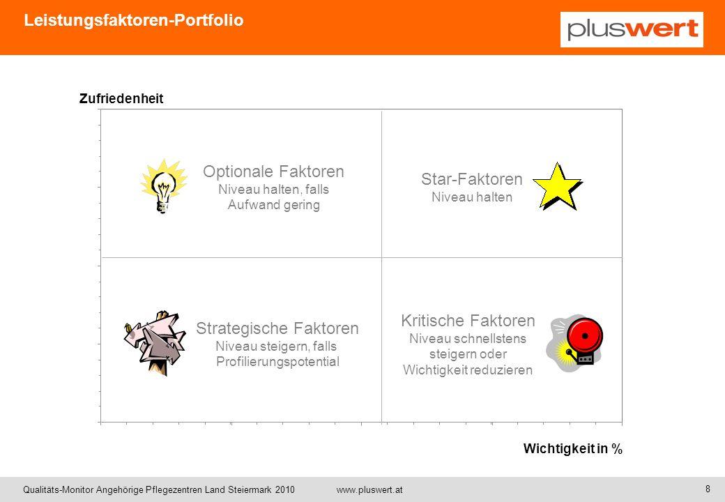 Leistungsfaktoren-Portfolio
