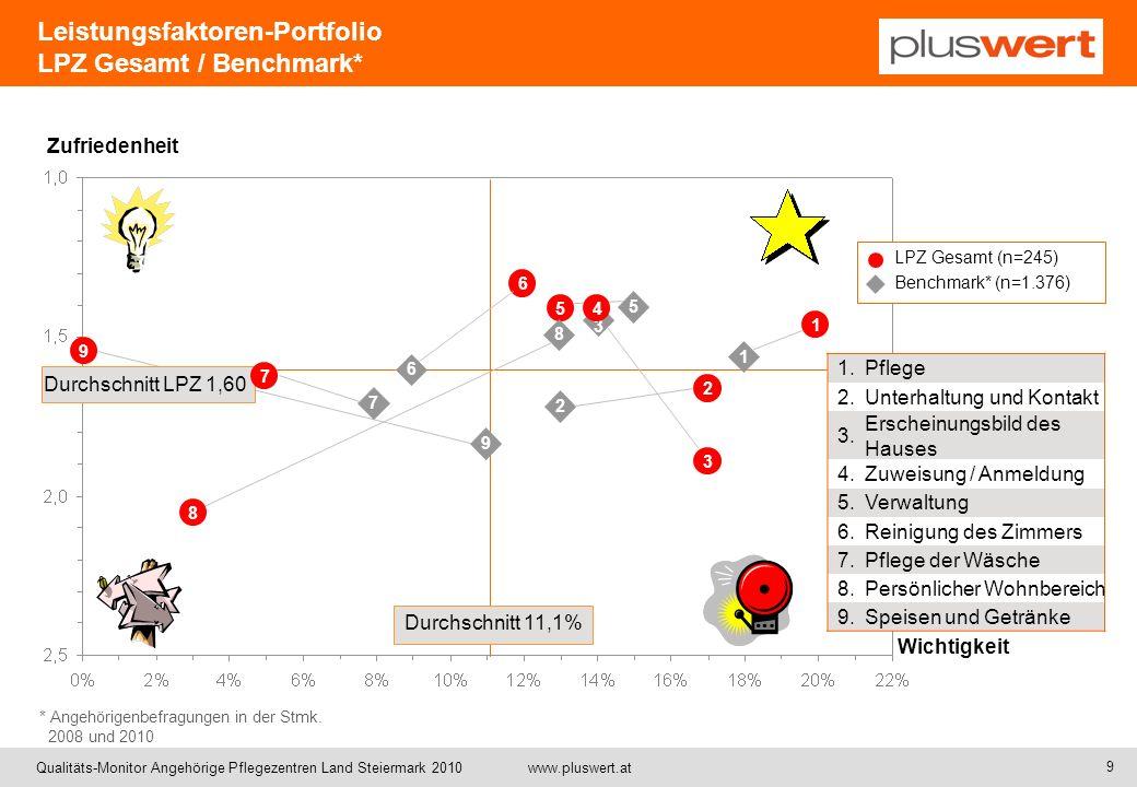 Leistungsfaktoren-Portfolio LPZ Gesamt / Benchmark*