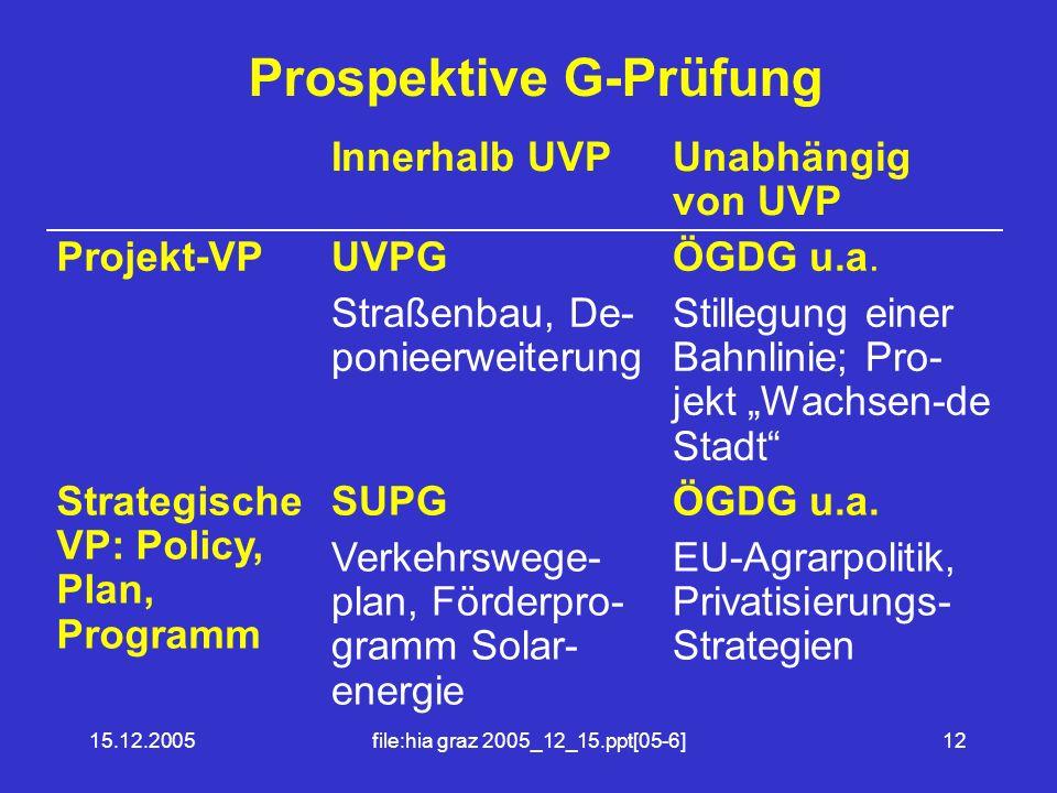 Prospektive G-Prüfung