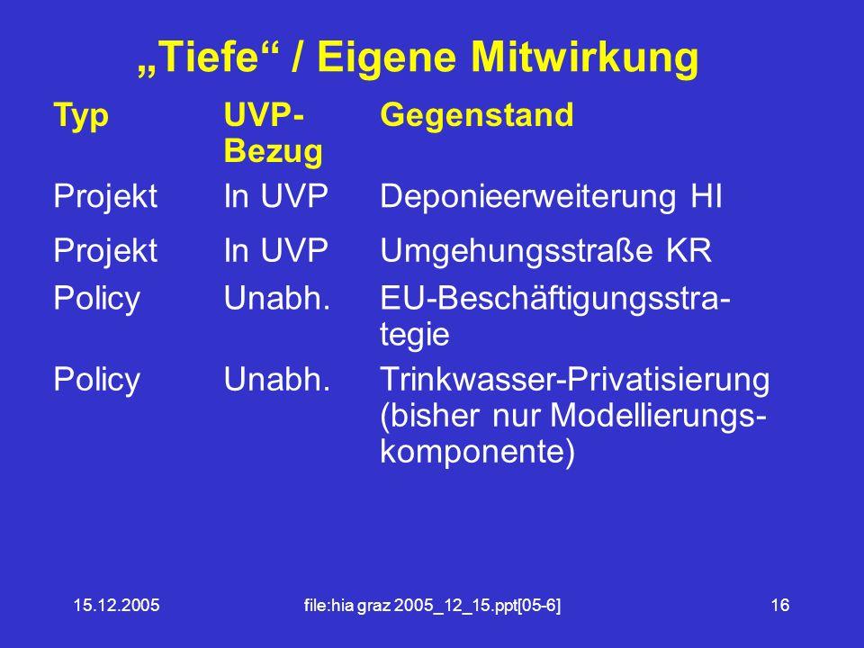 """""""Tiefe / Eigene Mitwirkung"""