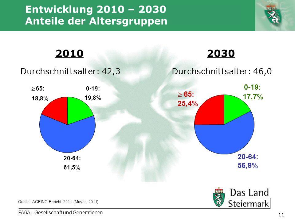 Entwicklung 2010 – 2030 Anteile der Altersgruppen