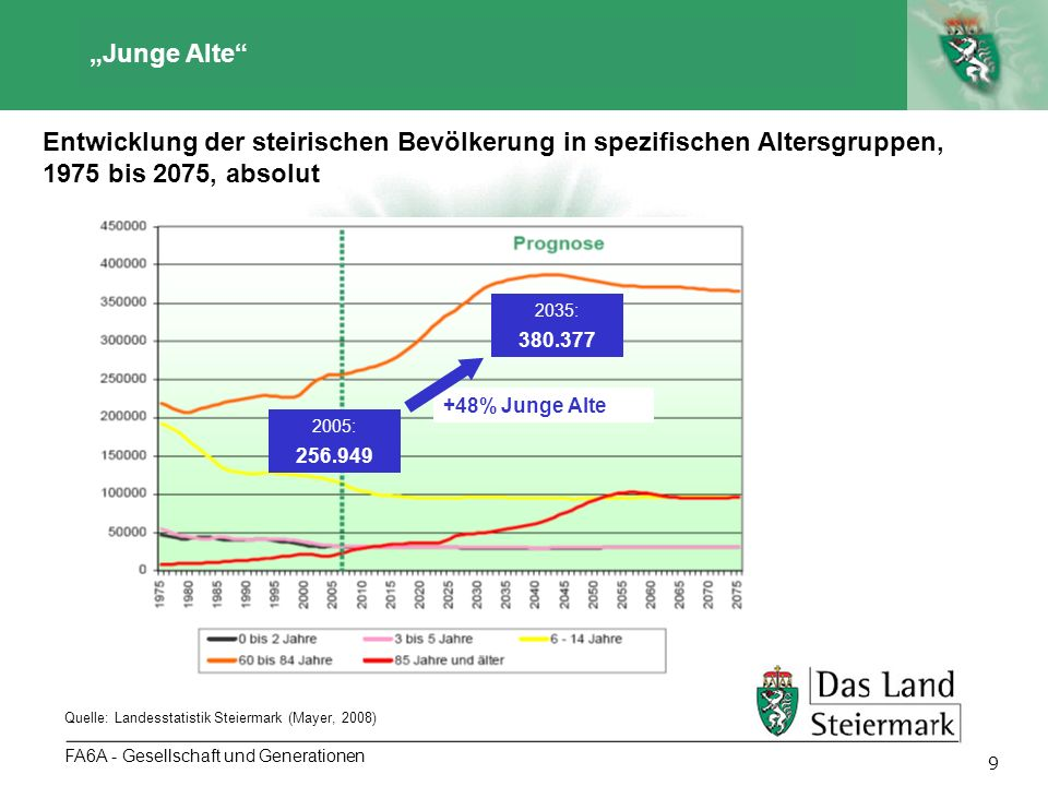 """""""Junge Alte Entwicklung der steirischen Bevölkerung in spezifischen Altersgruppen, 1975 bis 2075, absolut."""